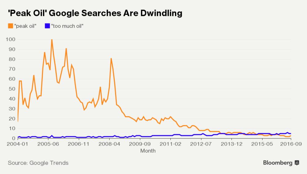 Peak Oil Searches Crash and Burn Source