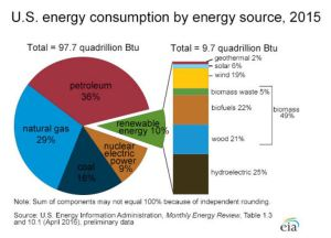 US energy sources in 2015 [credit: EIA]